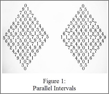 Bruce Ratner, Fig 1: Parallel Intervals