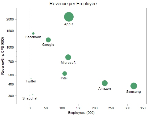 Revenue Per Employee Chart