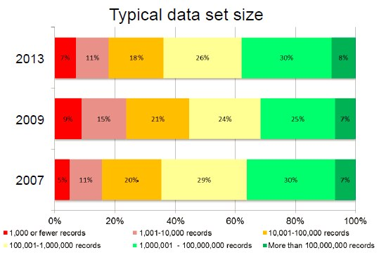 Rexer Analytics 2013 Data Miner Survey - Data Size