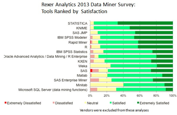 Rexer Analytics 2013 Data Miner Survey - Tools Satisfaction
