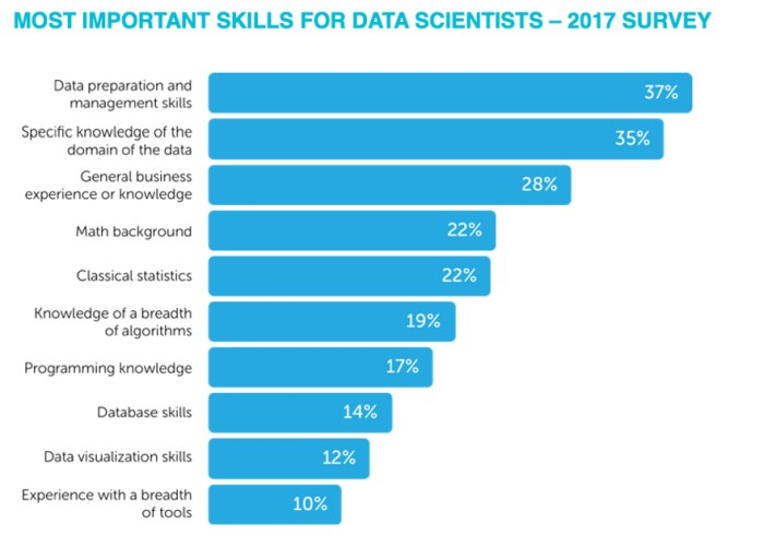 Rexer 2017 Data Science Survey Skills