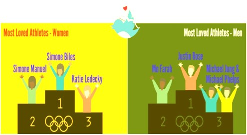 Rio Olympics Most Loved Athletes