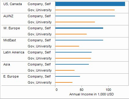2013 Analytics salaries by region and employment type
