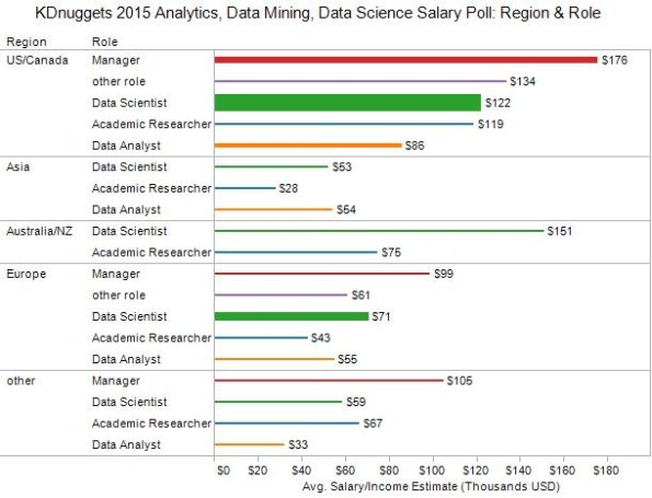Analytics, Data Mining, Data Science professionals salary by region and role