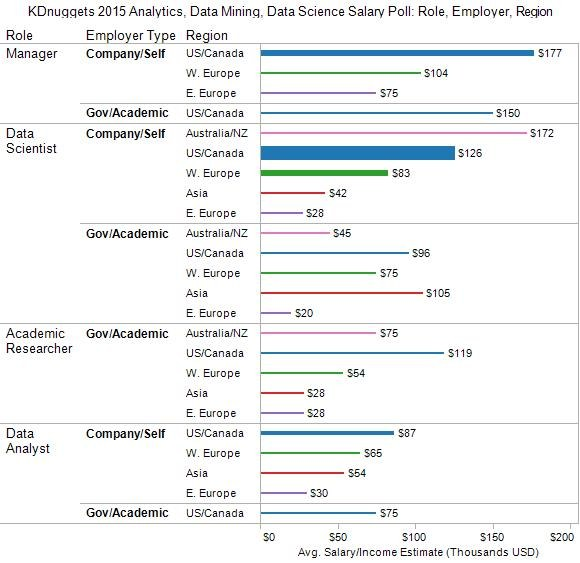 Salary for Analytics, Data Mining, Data Science Professionals, 2015 - by Role, Employer and Region