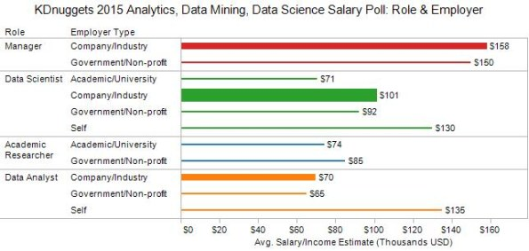 Salary for Analytics, Data Mining, Data Science Professionals, 2015 - Role vs Employment