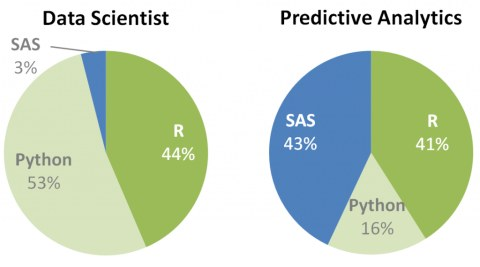 Sas Python R Data Scientist Predictive Analytics 480