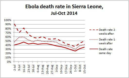 Sierra Leone Ebola Death rate, July-Oct 2014