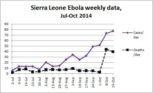 Sierra Leone Ebola Weekly Data (reported and estimated), July - Oct 2014