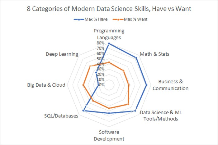 Modern Data Science Skills: 8 Categories, Core Skills, and Hot Skills