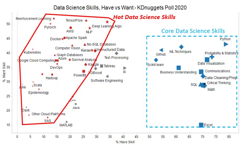 Data Science Skills Want vs Have