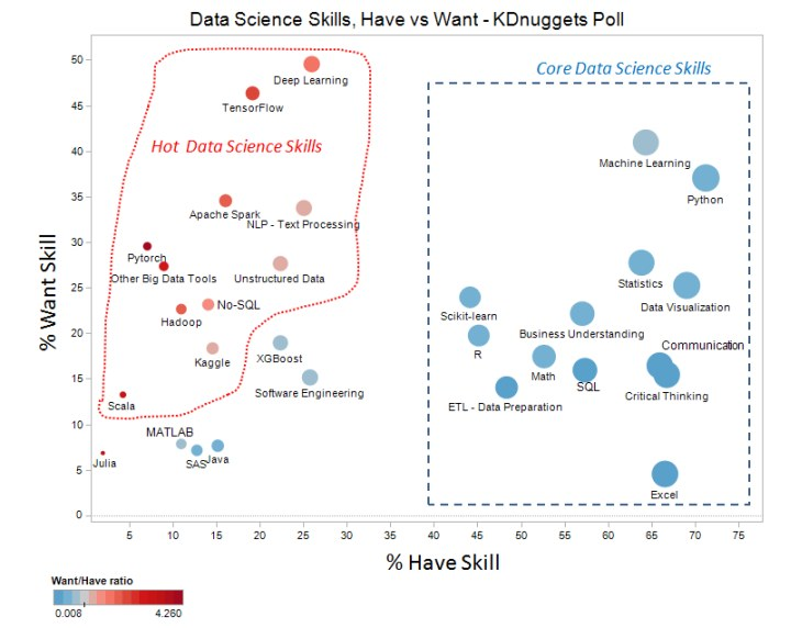 Data Science Skills: Have vs Want, 2019 KDnuggets Poll
