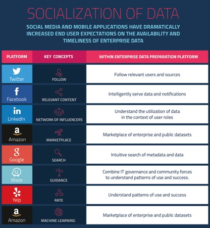 Socialization Of Data