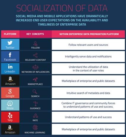 Socialization Of Data