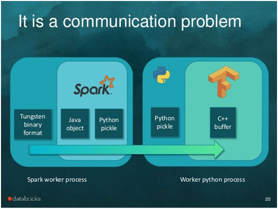 Spark Communication