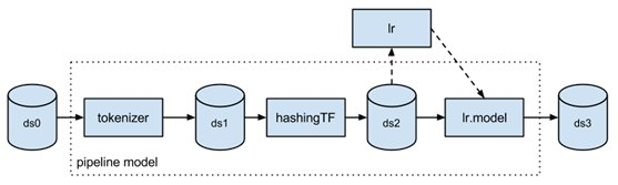 Natural Language Processing Library for Apache Spark – free