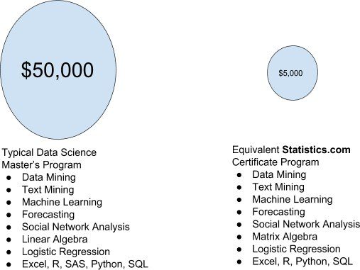Online Data Science Education and Certificates from Statistics.com