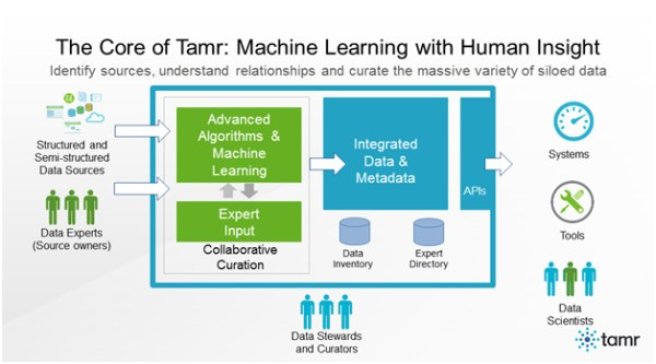 The Core of Tamr: Machine Learning with Human Insight
