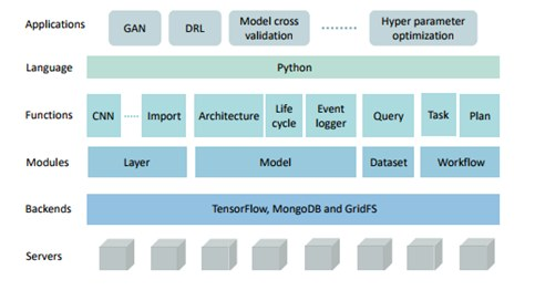 Tensorlayer Architecture