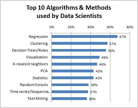 Top Algorithms Used by Data Scientists