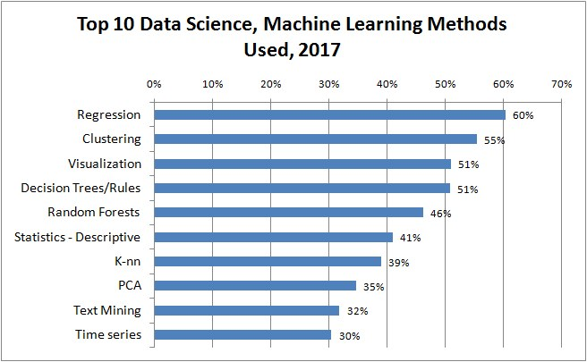 Top 10 Data Science, Machine Learning Methods Used, 2017