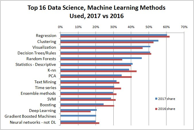 Top Data Science and Machine Learning Methods Used in 2017