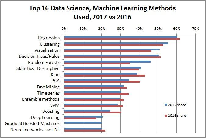 Top 16 Data Science Methods 2017 Vs 2016 676