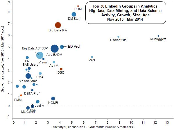 Top Linked Analytics Group by 2014 Activity vs Growth