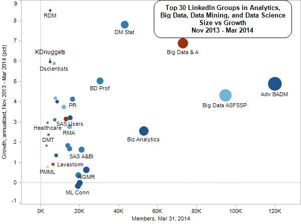 Top Linked Analytics Group by 2014 size vs growth