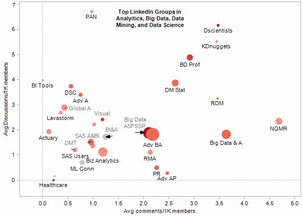 Top 30 LinkedIn Analytics/Big Data/Data Mining Groups