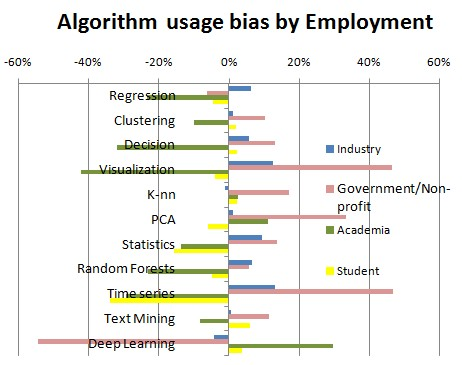 Top Algorithms Bias Employment