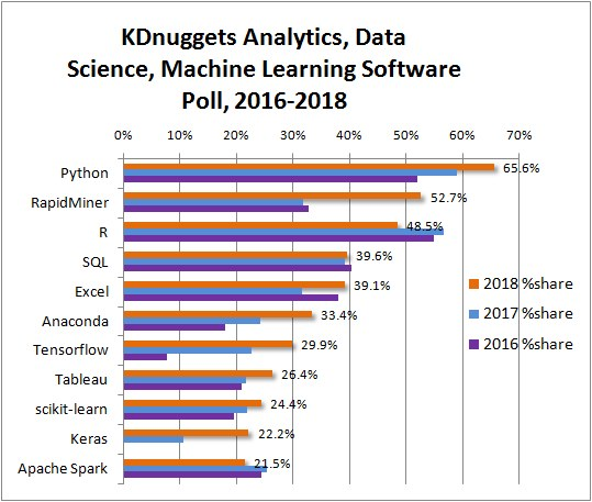 Python eats away at R: Top Software for Analytics, Data