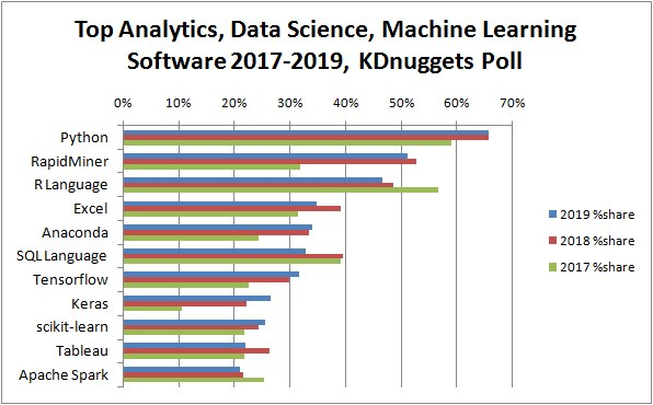 Top Analytics Data Science Machine Learning Software 2019, 3 yrs