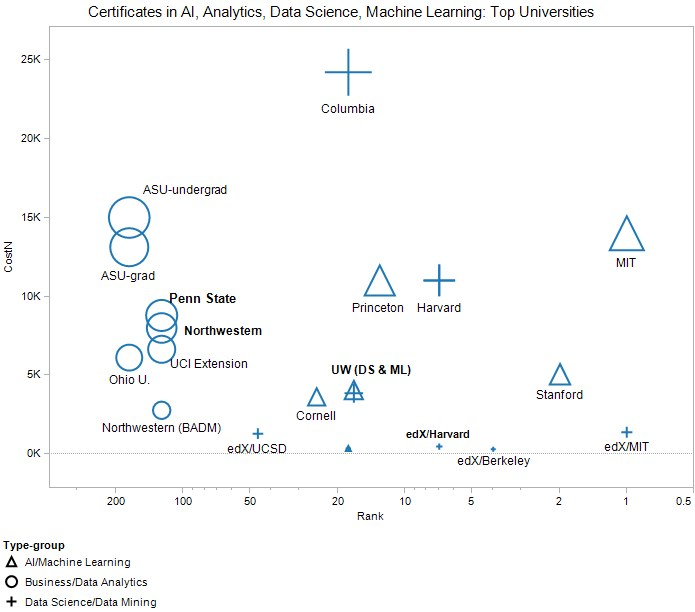 Top Certificates in AI, Data Science, Machine Learning