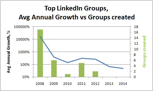 Top LinkedIn Groups 2008-2015 Average Growth vs Groups created