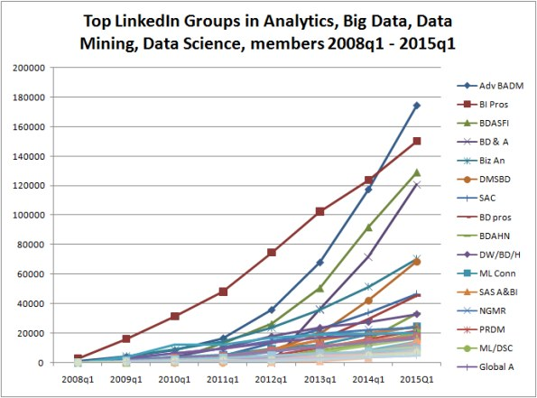 "Top LinkedIn Groups for Analytics, Big Data, Data Mining, and Data Science – from ""Big Bang"" to Now"
