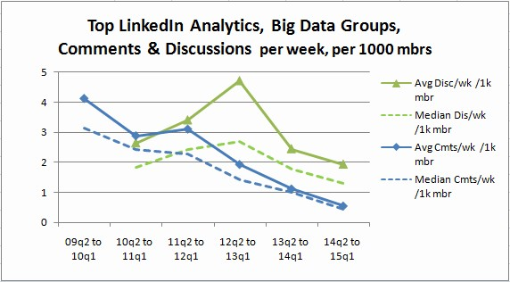 Top Linkedin Analytics, Big Data Groups 2009-2015 Activity Per 1000 Members