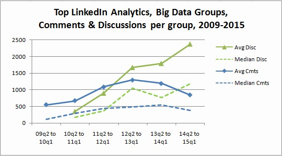 Top Linkedin Analytics, Big Data Groups 2009-2015 Comments and Discussions