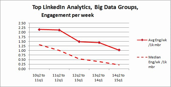 Top Linkedin Analytics, Big Data Groups, 2009-2015, Engagement per week