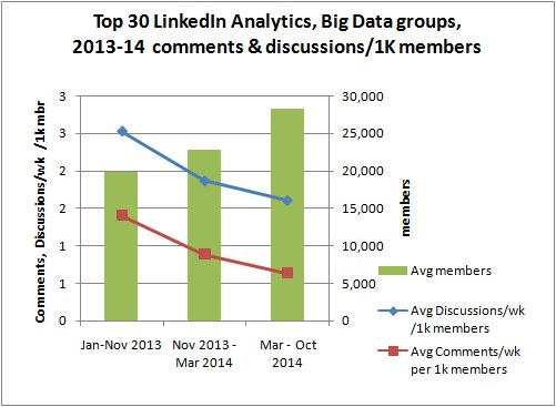 Top Linked Analytics, Big Data groups, 2013-2014, size, comments and discussions relative to 1K members