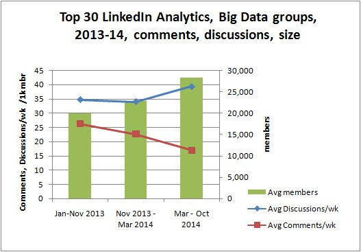 Top Linked Analytics, Big Data groups, 2013-2014, size, comments, discussions