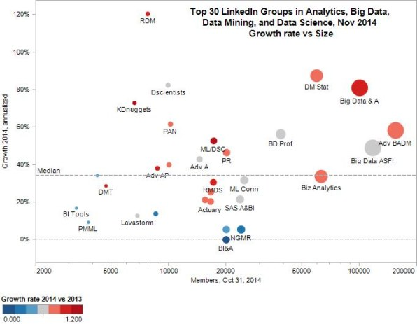 Top Linked Analytics, Big Data  Groups, Nov 2014, size vs growth