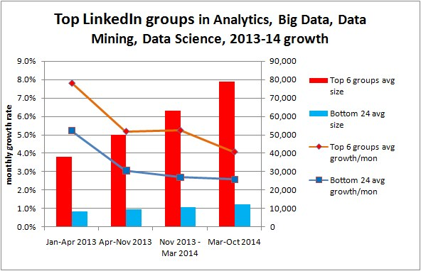 Top LinkedIn groups in Analytics, Big Data, Data Mining, Data Science, 2013-14 growth
