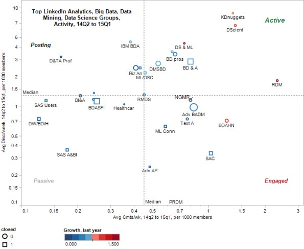 Top LinkedIn Groups in Analytics, Big Data, Data Mining, and Data Science, Growth vs Size, 2015Q1
