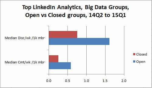 Top Linkedin Groups 2015 Open Closed