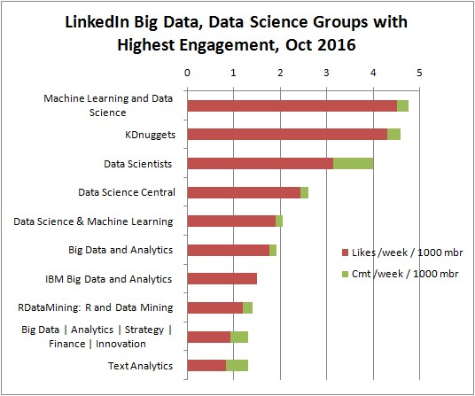 Top Linkedin Groups 2016 Engagement Top 10