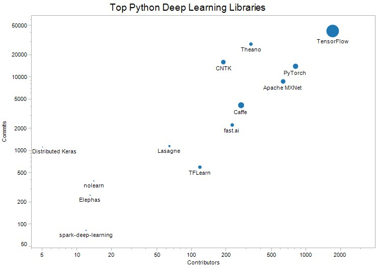 Top 13 Python Deep Learning Libraries