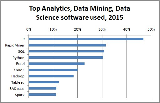 Top Analytics, Data Mining tools used in 2015