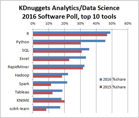 Top Analytics, Data Science software, KDnuggets 2016 Poll