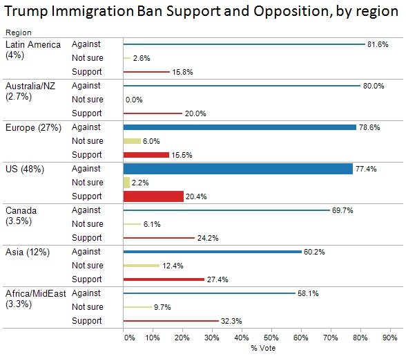 Trump Immigration Opposition By Region